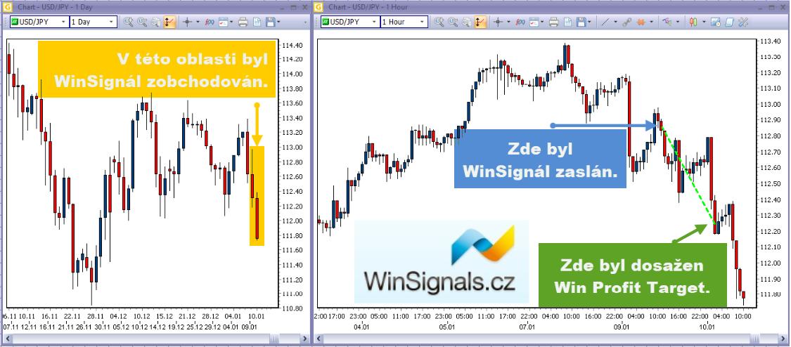 Úspěšný obchod sWinSignals naforexu.