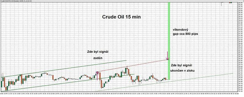 15minutový graf - ukázka obchodu naropě (crude oil) spomocí WinSignals