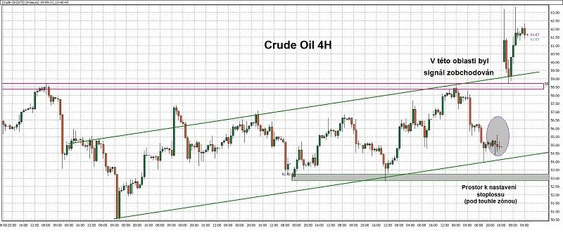 4hodinový graf - ukázka obchodu naropě (crude oil) spomocí WinSignals