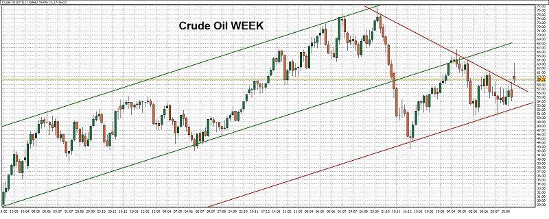 týdenní graf - ukázka obchodu naropě (crude oil) spomocí WinSignals