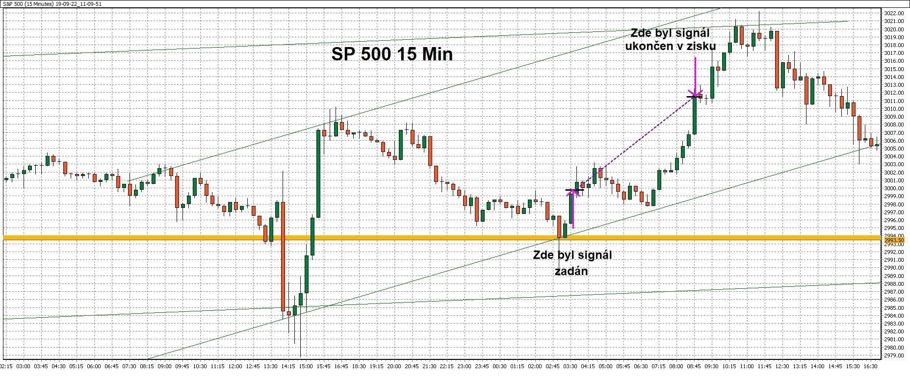 15minutový graf - ukázka obchodu naakciovém indexu SP500 spomocí WinSignals