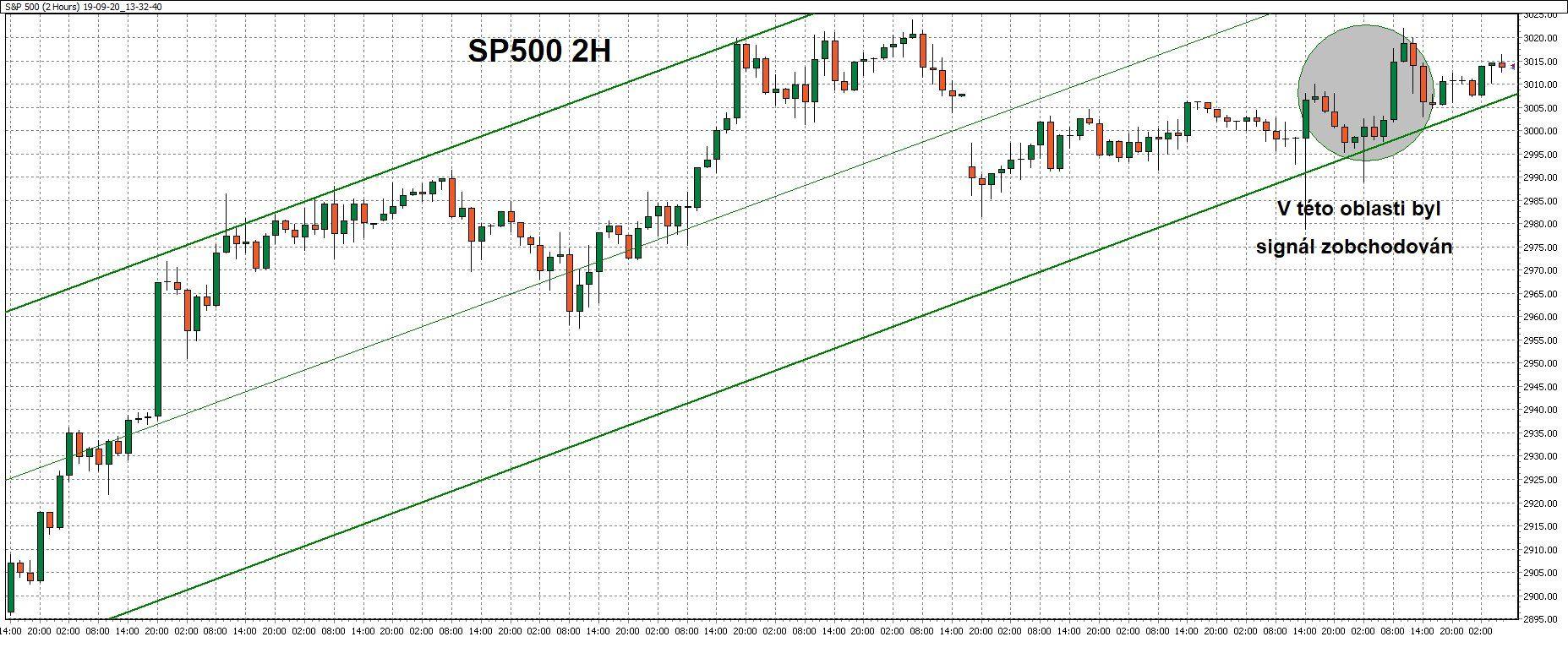 2hodinový graf - ukázka obchodu naakciovém indexu SP500 spomocí WinSignals