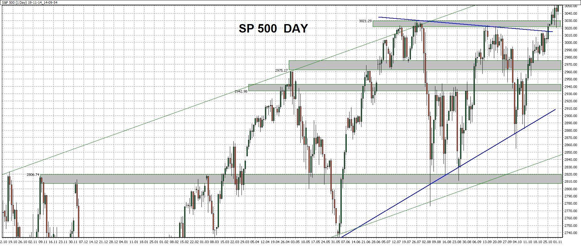 Denní graf - ukázka obchodu naakciovém indexu SP500 spomocí WinSignals