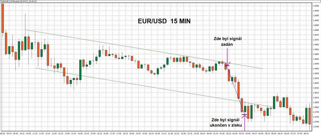 15minutový graf - ukázka obchodu naměnovém páru EUR/USD spomocí WinSignals