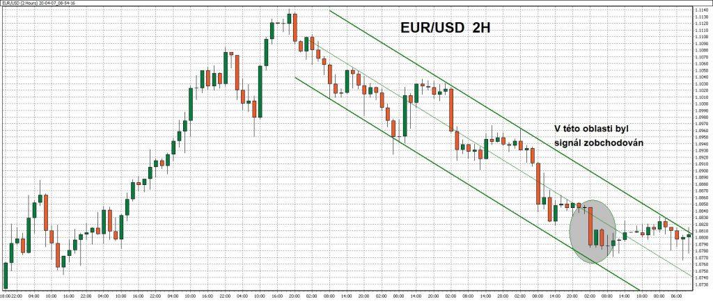2hodinový graf - ukázka obchodu naměnovém páru EUR/USD spomocí WinSignals