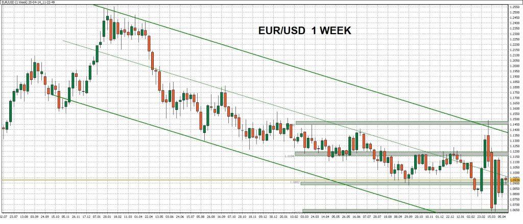 Týdenní graf - ukázka obchodu naměnovém páru EUR/USD spomocí WinSignals